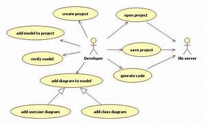 Lesson 2-software Development Life Cycle 2