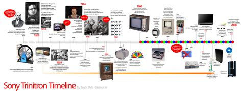 historical timeline charts related  computerelectronics
