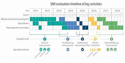 Timeline Activities Smi Evaluation Development Impact Projects