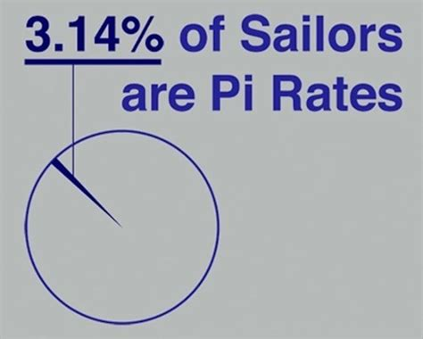 Pi Day Meme - i think therefore ib pi day