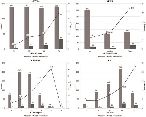 validation of modified early warning score using serum lactate level in community acquired