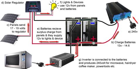 Caravansplus Complete Guide Installing Solar Panels