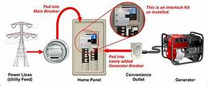 Generator Interlock Kit Manual Transfer Switch  With