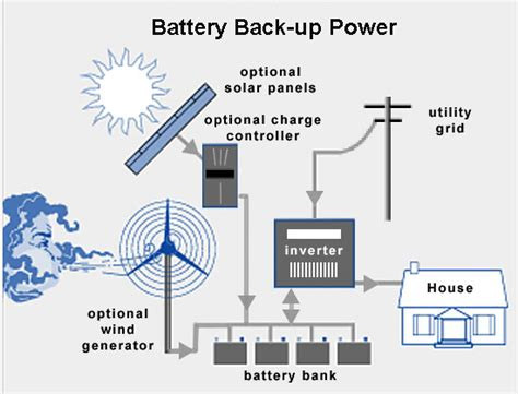 Back Power Systems Ups Emergency Solutions