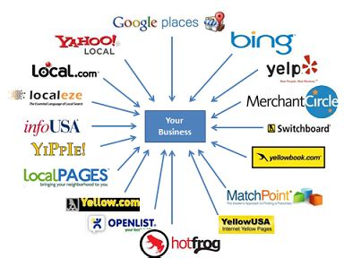Local Seo Marketing by Local Citation Finder Local Seo Marketing Gobeyond Seo