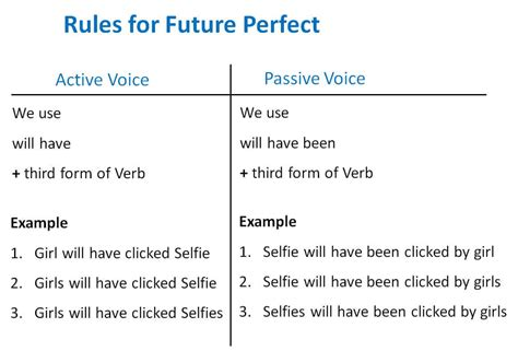 In grammar perspective, we know that it is very important but what is its importance in our day to day life? Future Perfect Active Passive Voice Rules - Active Voice ...
