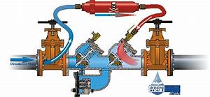 Knoxville Backflow Device Repair  U0026 Replacement