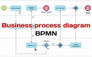 Building Business Process Diagram Using Bpmn Core Elements