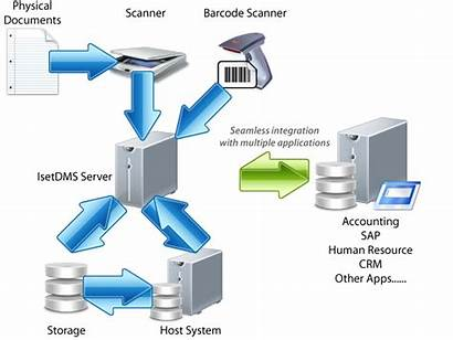 Processing Document Documents Format Which