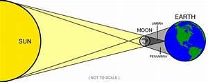 Lunar Eclipse Diagram | Diagram Site