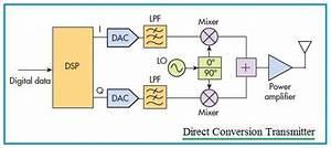 Transmitter Vs Receiver