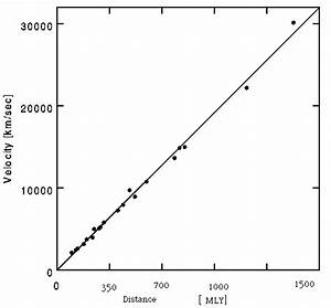 Determining The Hubble Constant Using Redshift  Hubble