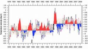 El Nino drives Global Temperatures