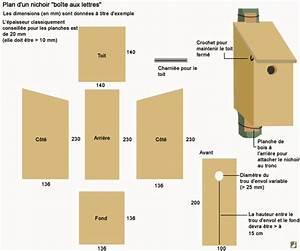 Plan Nichoir Oiseaux : les diff rents types de nichoirs ~ Melissatoandfro.com Idées de Décoration