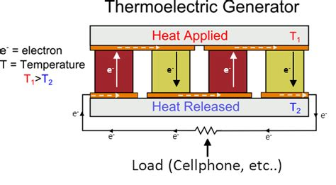 thermoelectricity    thermoelectric generator