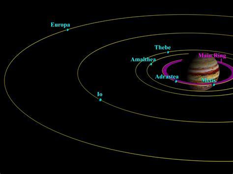 Ring-Moon Systems Node - Jupiter's Inner Satellites and ...