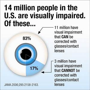 Visual Impairments  Including Blindness