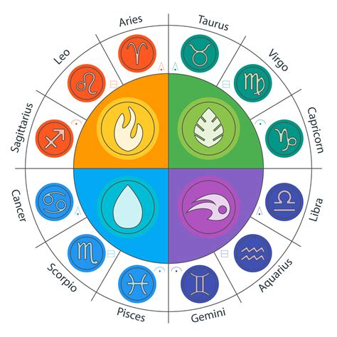 The Gallery For > Zodiac Element Chart. Health Insurance Quotes University Of Ohoenix. Direct Tv Wichita Falls Tx Google Online Fax. Rock Valley College Online Services. Spanish Classes In Broward County. Quick Small Business Loan Supplements For You. Hospital Revenue Cycle Management Companies. Natural Rheumatoid Arthritis Treatment. Mit Open Courses Online State Of Michigan Llc