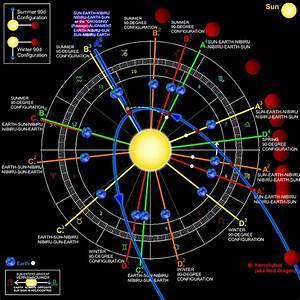 Planet X Nibiru Nibiru Location Incoming Catastrophe Pt. 7 ...