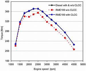 Engine Maximum Torque Curve Comparison Versus Engine Speed