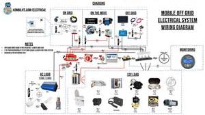 Van Life Solar  U0026 Off Grid Electrical Systems Guide