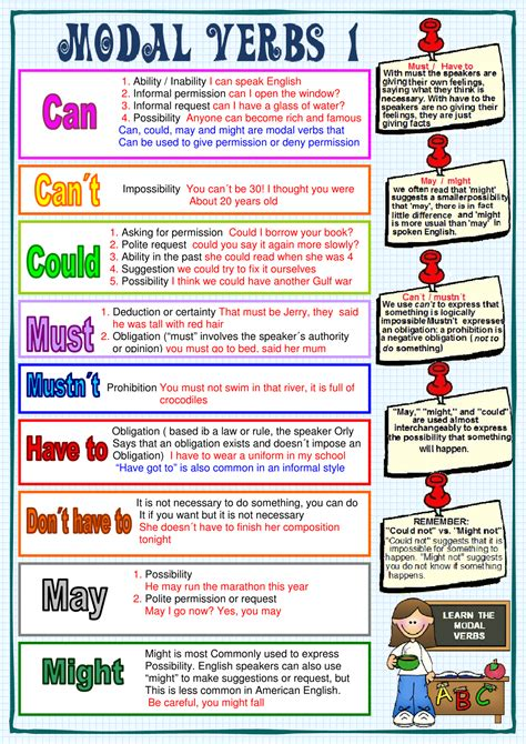 Could we go outside just for a minute? English Modal Verbs Chart Pdf