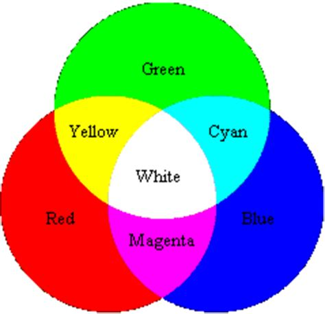 three primary colors of light work