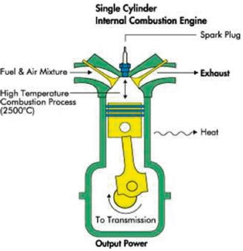 diagram  internal combustion engine