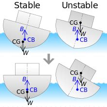 Pontoon Stability Calculation by Ship Stability Wikipedia