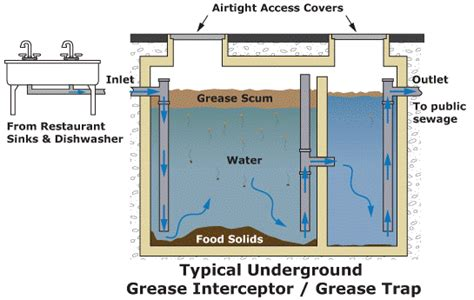 kitchen grease trap design grease trap cleaning maintenance coast environmental 4924