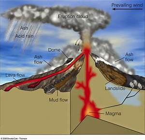 Welcome Fifth Grade Scholars   Volcanoes Diagram