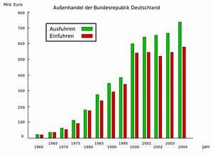 Lieferung Deutschland Rechnung Ausland : import wikipedia ~ Themetempest.com Abrechnung