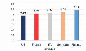 Is Europe outperforming the US? | World Economic Forum