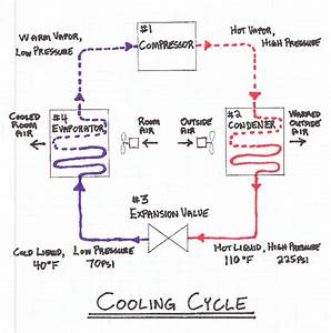 Hvac In Construction From Construction Knowledge Net