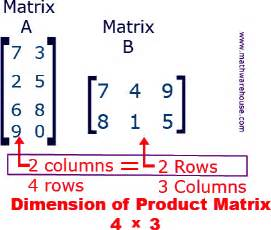 Math Matrix Multiplication