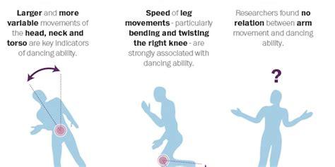 pas de danse moderne jazz facile apprendre 224 danser pour plaire aux filles les pas de danse scientifiquement valid 233 s