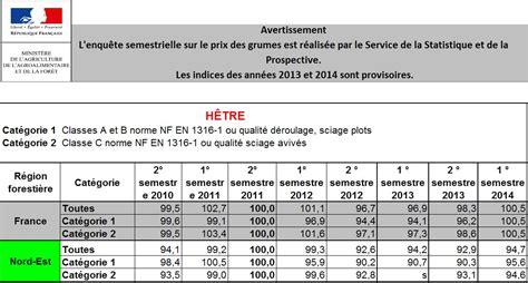 indice de prix des grumes en agreste f 233 vrier 2015 netbois infos 3569