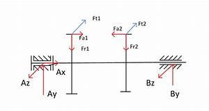 Zahnrad Berechnen : drehrichtung zahnradkr fte wissenstransfer anlagen und maschinenbau konstruktionstechnik ~ Themetempest.com Abrechnung