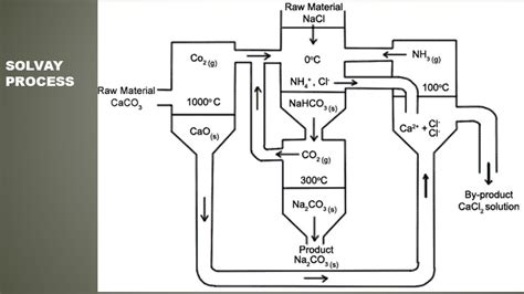 54 Best Solvay Process Flow Chart Flowchart