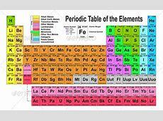 Periodic Table GraphicRiver