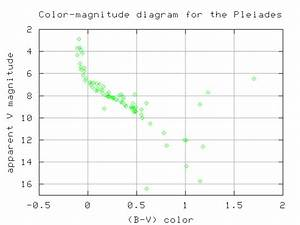 And Measure The Color And Apparent Magnitude Of Each Star We Do Find A Nice Pattern