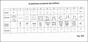 10 En Chiffre Romain : graphismes compar s des chiffres ~ Melissatoandfro.com Idées de Décoration