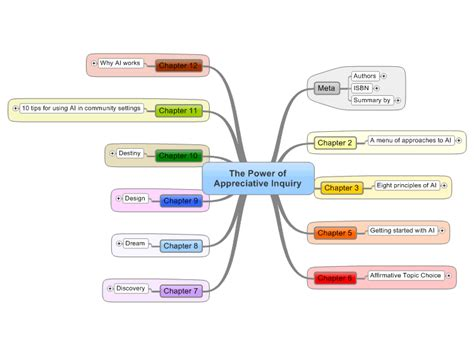power  appreciative inquiry mindmanager mind map