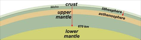 seismic evidence  internal earth structure