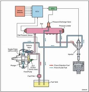 Layout Of Main Components  U2013 Hp3  Hp4 Overall System Flow