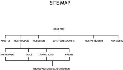 Blank White Sheet Refigured Site Map & Mood Board