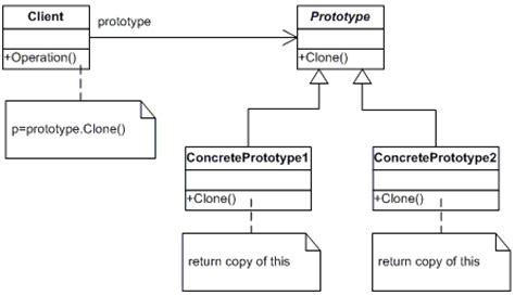 prototype net design pattern in c and vb dofactory com