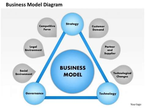 business model diagram powerpoint