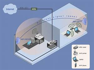 Wireless Networks Solution