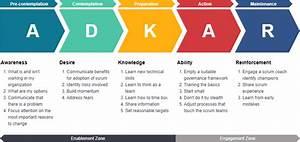 Adkar Guide For Change Management